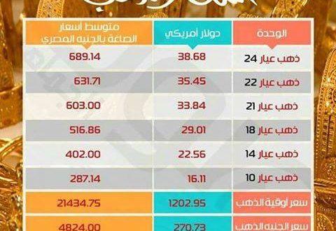 أسعارالذهب اليوم … عيار 21 يسجل 603 جنيه للجرام في  الفيوم سعر_الشراء 601 جنيه