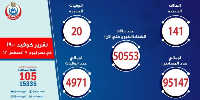 الصحة: ارتفاع حالات الشفاء من مصابي فيروس كورونا إلى 50553 وخروجهم من المستشفيات