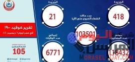 تقرير الصحة: ارتفاع حالات الشفاء لكورونا إلى 103501وتسجيل  418 حالة جديدة و21 حالة وفاة